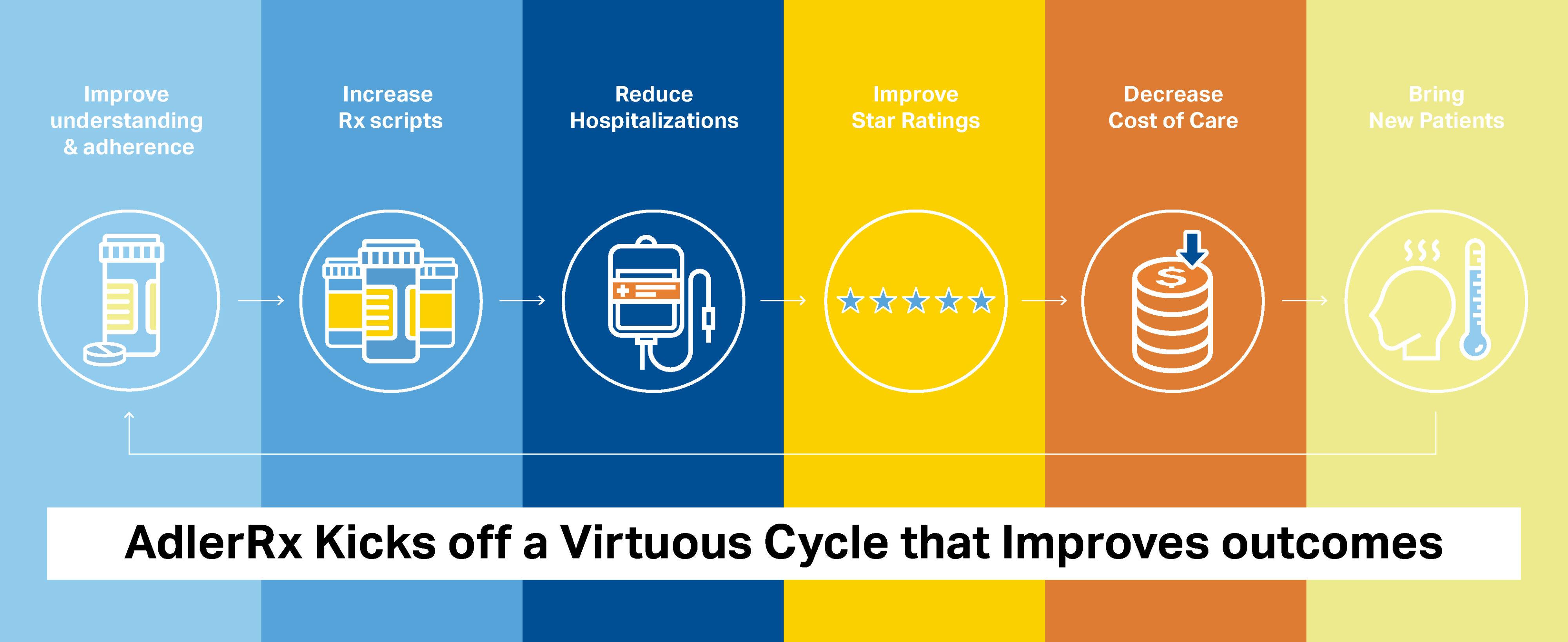 AdlerRx Virtuous cycle
